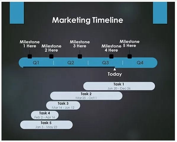 Marketing-Timeline-la-gi