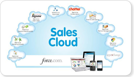 SalesCloud cua Salesforce la gi